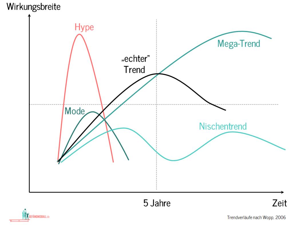 Trendsport-gef-ball-de-Wopp_2006