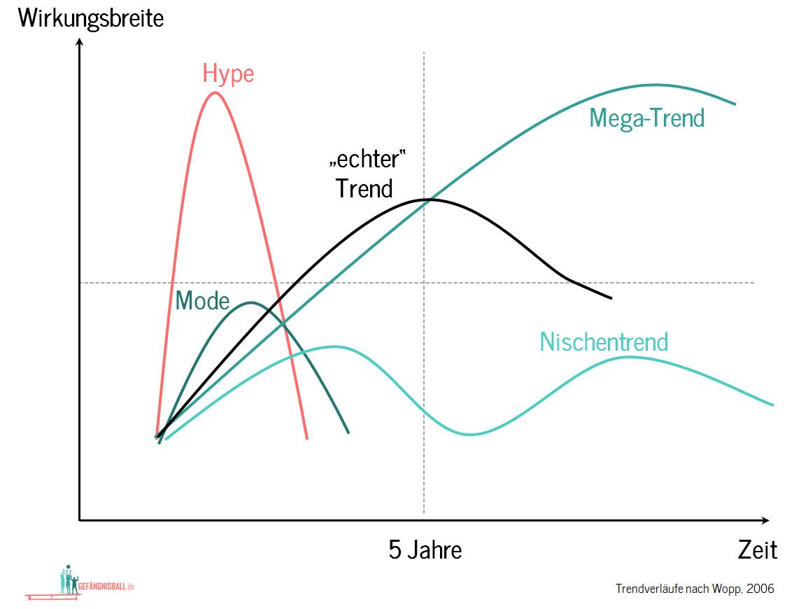 Was ist Trendsport? | wimasu.de