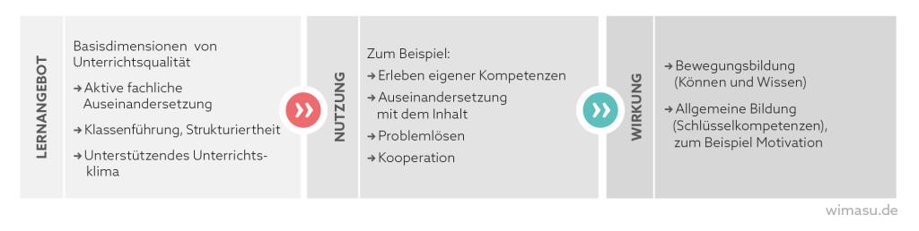 wimasu-angebots-nutzungs-modell