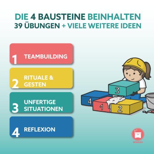 ZusammenWachsen Klassenteambuilding Kooperationsspiele Erlebnispädagogik WIMASU3